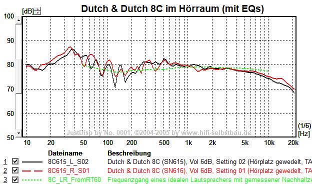 Messung DD8c im Hörraum