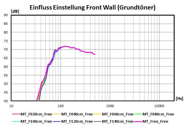 Einfluss der Einstellungen der Front Wall (Grundtöner)