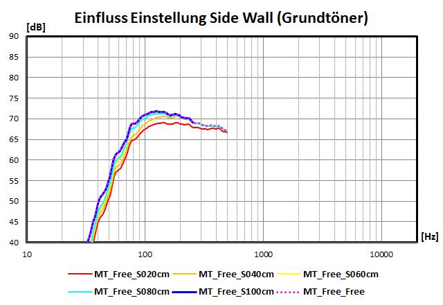 Einfluss der Einstellungen der Side Wall (Grundtöner)