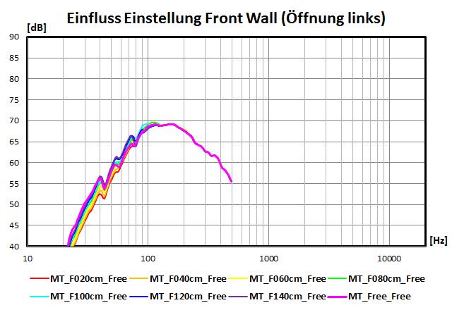 Einfluss der Einstellungen der Front Wall (Öffnung links)