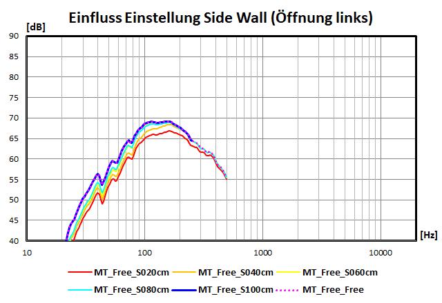 Einfluss der Einstellungen der Side Wall (Öffnung links)