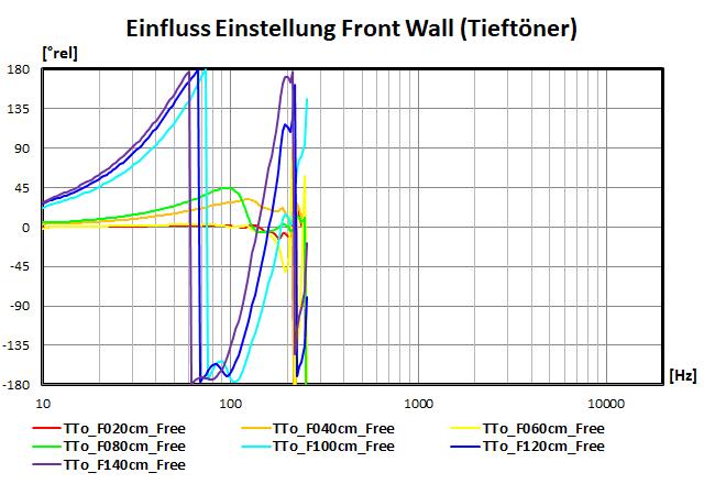 Einfluss der Einstellungen der Front Wall (Tieftöner)