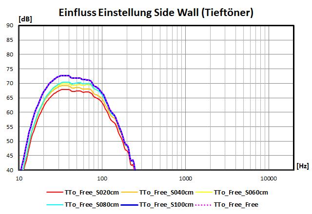 Einfluss der Einstellungen der Side Wall (Tieftöner)